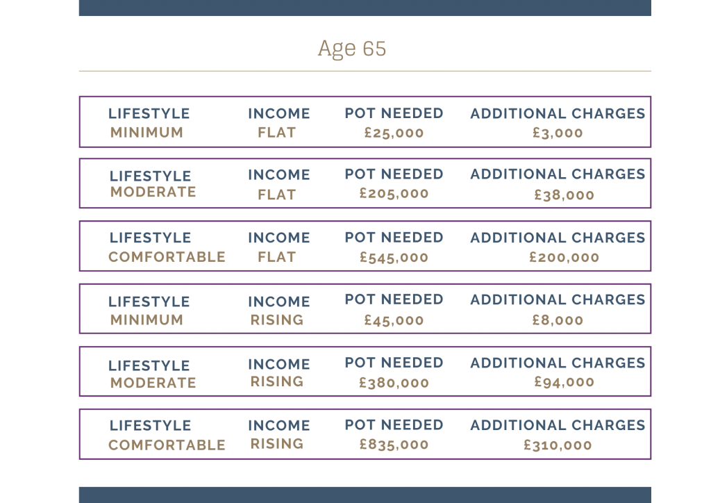 how much you need in your pots retirement